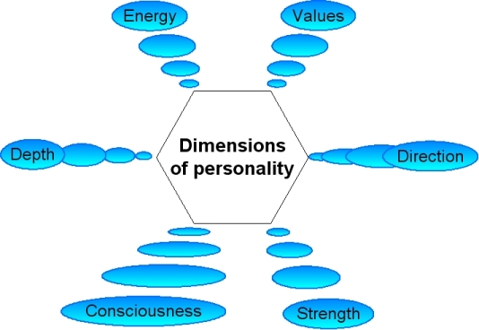 Dimensions of Personality - Human Science - a Wikia wiki