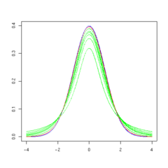T distribution 30df
