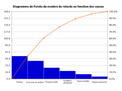 Pareto