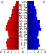 USA Gibson County, Tennessee.csv age pyramid