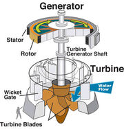 Water turbine