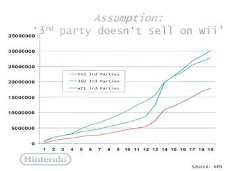 Nintendo3rdpartysales
