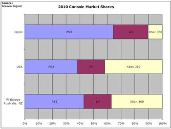Screen digest predicted market share