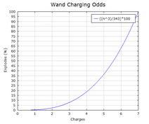 NHC-Wand-Charging-Odds