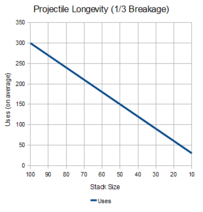 NHC-Projectile-Longevity-1-in-3