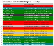 Who should be in Congress