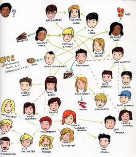 Glee relationship chart