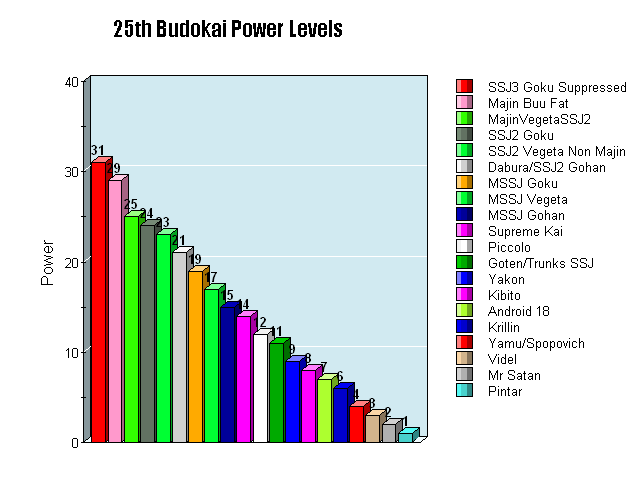 File:25Budokai Power Level Chart.png