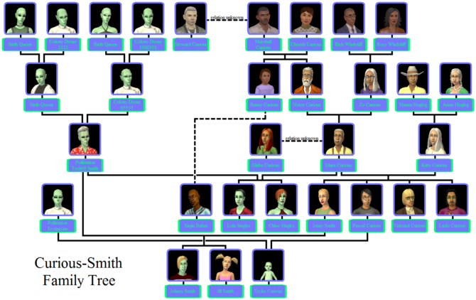 Curious-Smith Family Tree