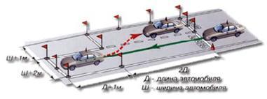 """Упражнение  """"параллельная парковка задним ходом """" вырабатывает умение парковать транспортное средство между двумя..."""