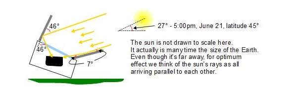 Solar reflector theory 3, 12-11