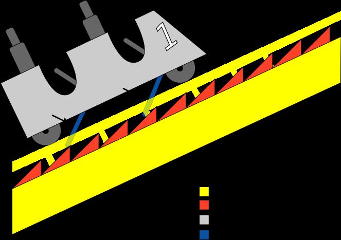 Elements Forward Motion