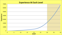 Experience At Each Level Graph
