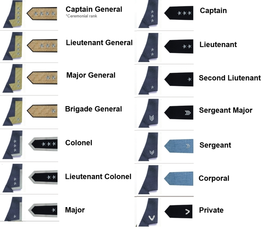 EIA airforce ranks