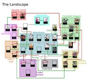 Landscape Character Chart