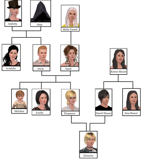 Reaper Family Tree
