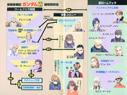 New Mobile Report Gundam Wing Novel4