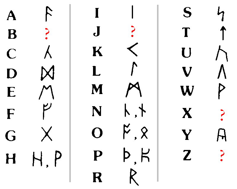 Secret Alphabet Codes
