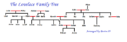 Lovelace family tree
