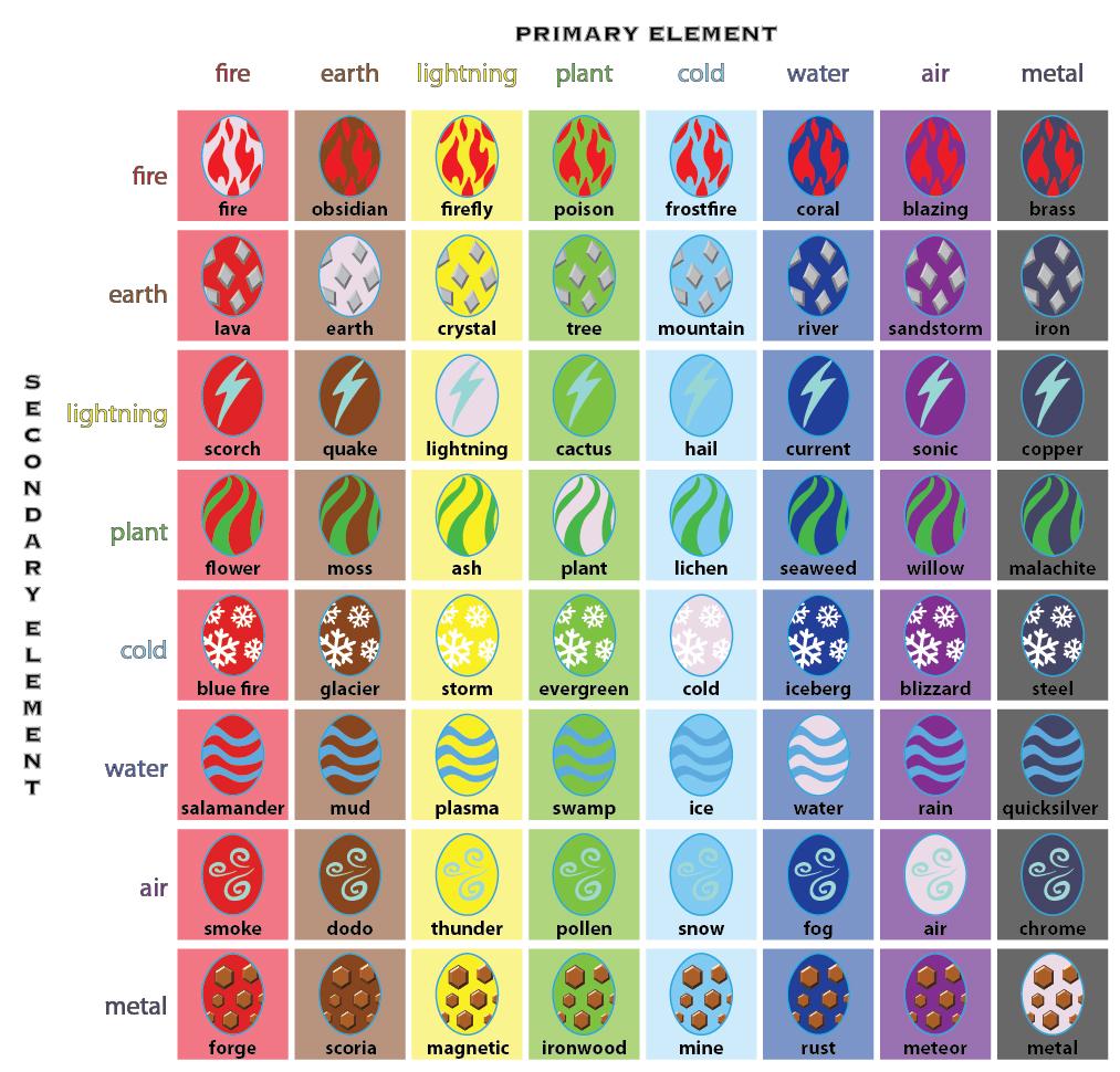 Dragonvale Egg Chart