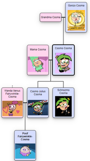 Cosma Family Tree