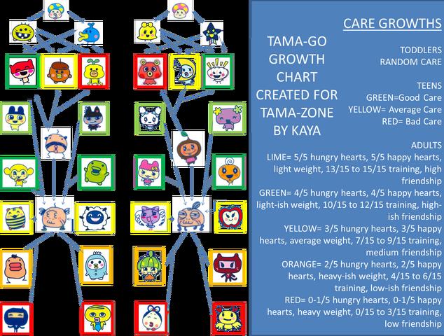 Tamatown Tama Go Growth Chart Tama Zone