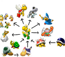 Koopa Troopa Evolution