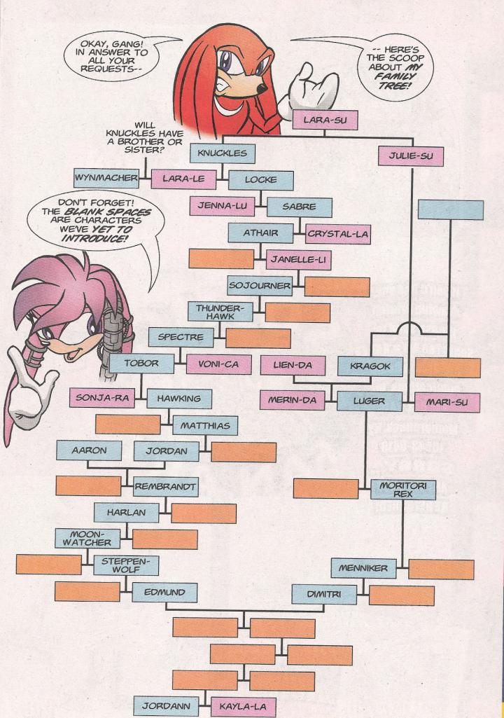 Voldemort Family Tree