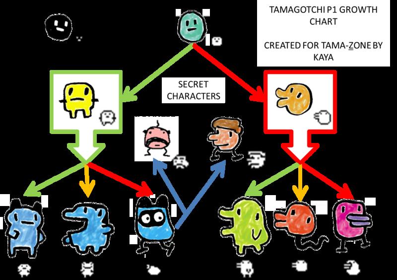 Tamagotchi Original Growth Chart Created For Tz Tama Zone